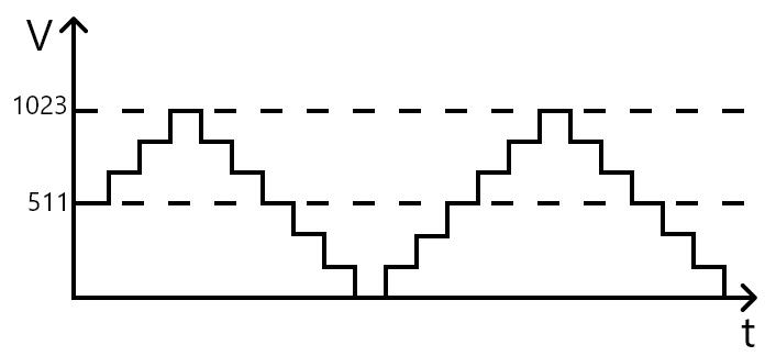 sinal analógico conversão pra digital