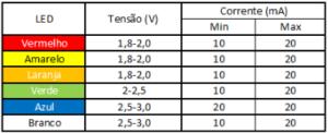 Tabela de tensão dos LEDs