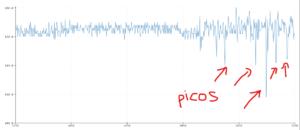 gráfico da leitura analógica