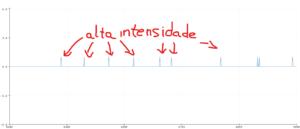 gráfico da leitura digital