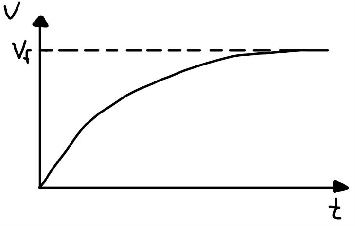 gráfico vxt carregando