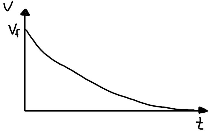gráfico vxt descarregando