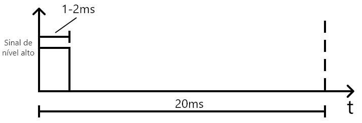 servomotor controle por pwm