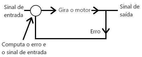 Malha de controle servomotor
