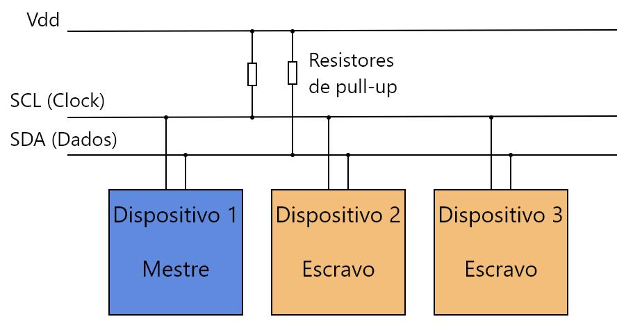 I2C diagrama de ligação
