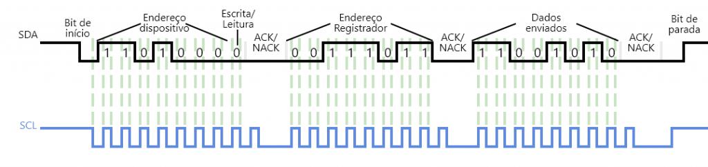 I²C escrevendo em um registrador