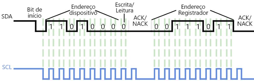 I²C transmissão do 2º byte