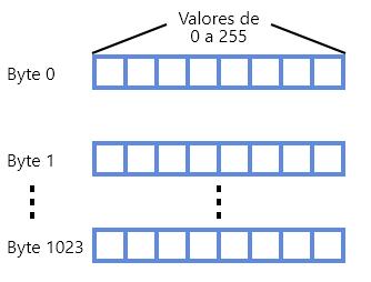 Estrutura dos bytes da EEPROM Arduino