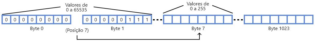 Estrutura da memória EEPROM na lógica do programa