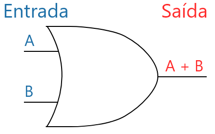Porta lógica OR