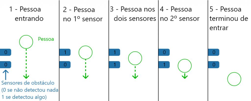 Lógica do sistema da luz automática