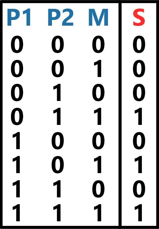 Circuito combinacional de exemplo