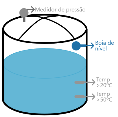 Tanque de água exemplo de problema