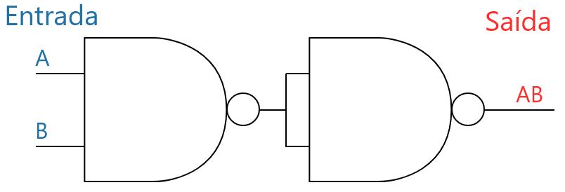 Porta AND a partir de uma NAND