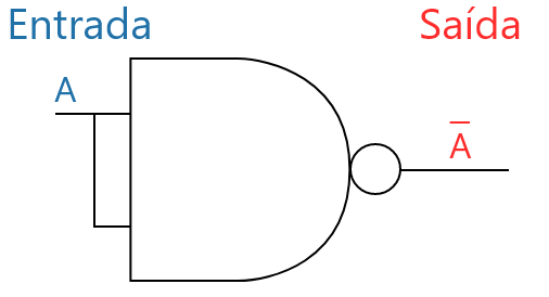 Universalidade da porta NAND recriando a porta NOT