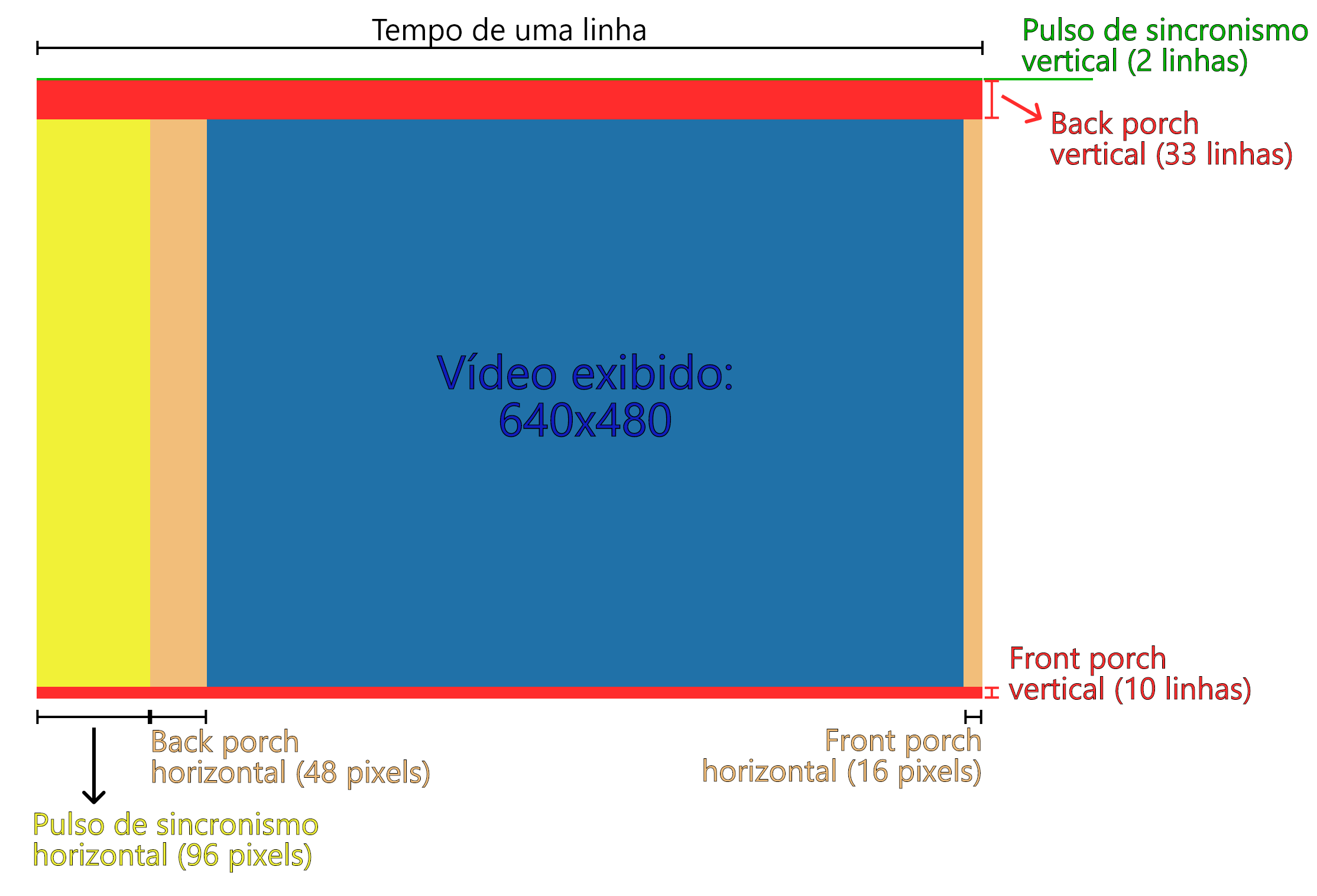 Estrutura de pixels do VGA