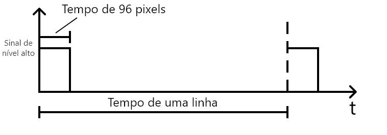 Sinal de sincronismo horizontal do VGA