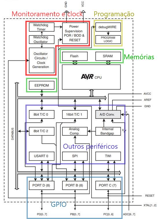 Microcontrolador arquitetura indicada