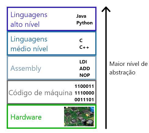 Firmware - Niveis de abstração