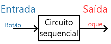 Circuito sequencial da campainha