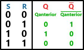 tabela-verdade do latch com NOR