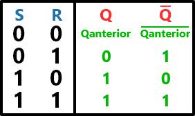 tabela-verdade do latch com NAND