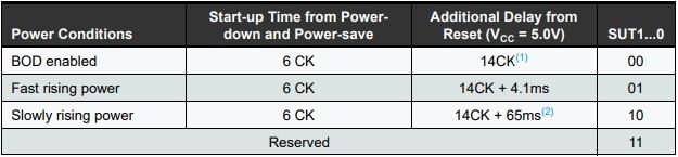 Configuração do Power-on Reset