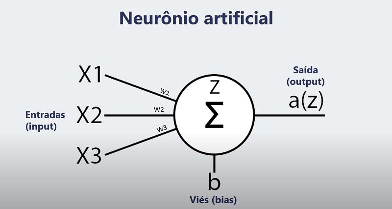 neurônio artificial