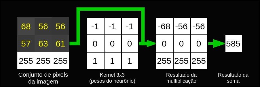 Kernel da rede neural convolucional
